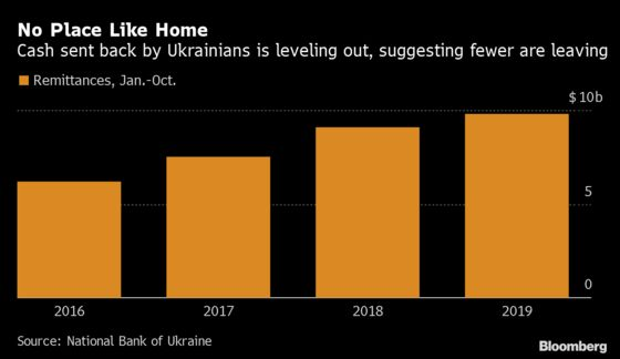 World's Best-Performing Currency Cools Ukrainians' Lust to Leave