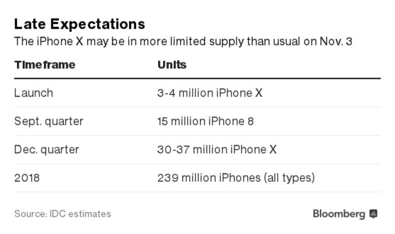 Friday's iPhone X Pre-Orders Will Be Crucial for Apple – Trending Stuff