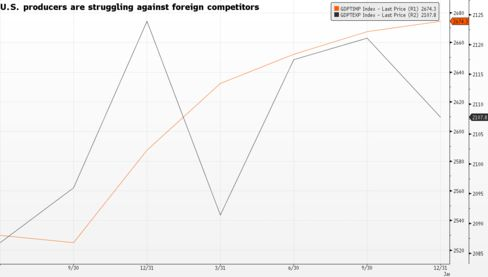 U.S. producers struggling against foreign competitors