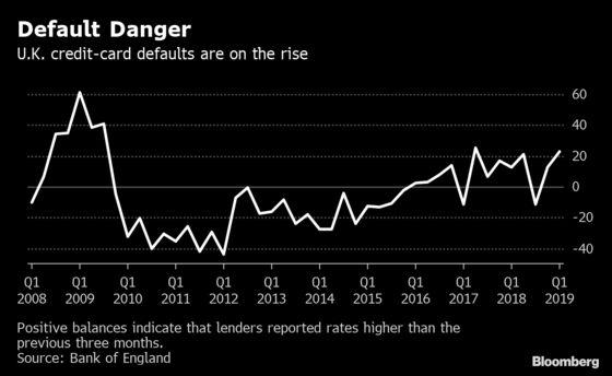 U.K. Credit Card Default Rate Jumps at Start of 2019, BOE Says