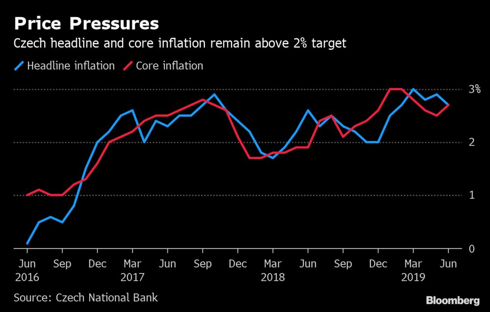 Best Money Market Interest Rates 2020 Global Clouds Tame Europe's Top Hawks as Czechs Hold Rates   Bloomberg