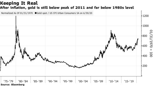 After inflation, gold is still below peak of 2011 and far below 1980s level