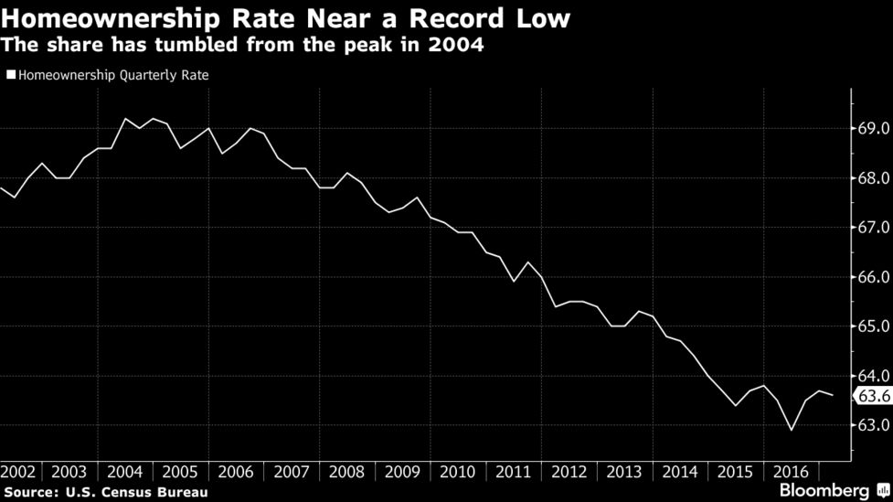 Homeownership Rate Near A Record Low