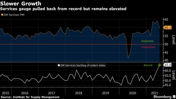 U.S. Service Industries Expand at Slower Pace Than Expected