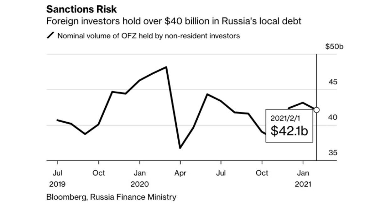 Russian Bonds Slump as 'Nuclear Option' of Debt Sanctions Raised