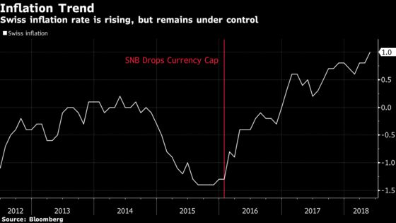 SNB Still Under Draghi's Spell on Road to End of Stimulus