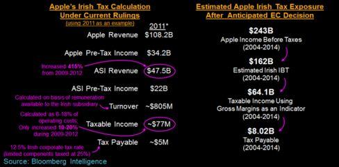 Apple Tax Calculation