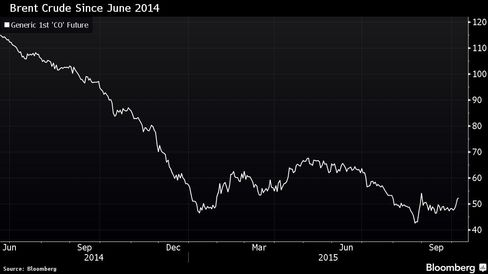 Brent crude, which compares with Nigeria's Bonny Light, has declined more than 50% since June 2014 peak.