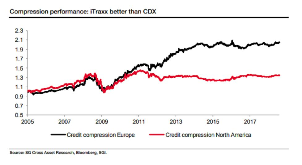 Relates To Hedge Funds May Get More Joy Trading Euro Credit Carry Than U S