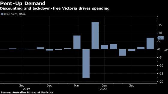 Australia Retail Sales Rise 7.1% as Melbourne Trade Resumes