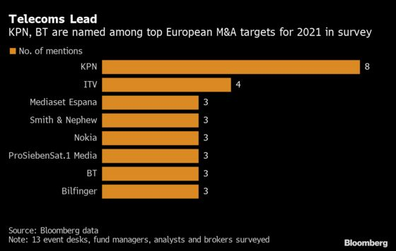 Why Telecom Firms Are Among 2021's Top European M&A Targets