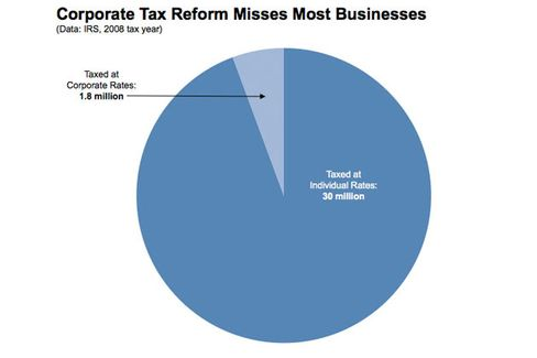 Why Corporate Tax Cuts Won't Help Small Business