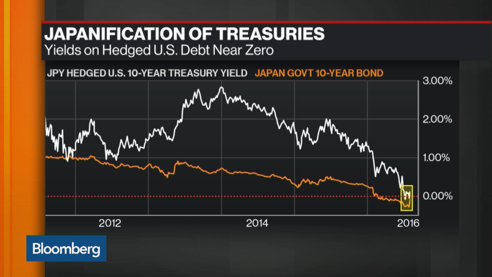 Bond Market S Big Illusion Revealed As U S Yields Turn