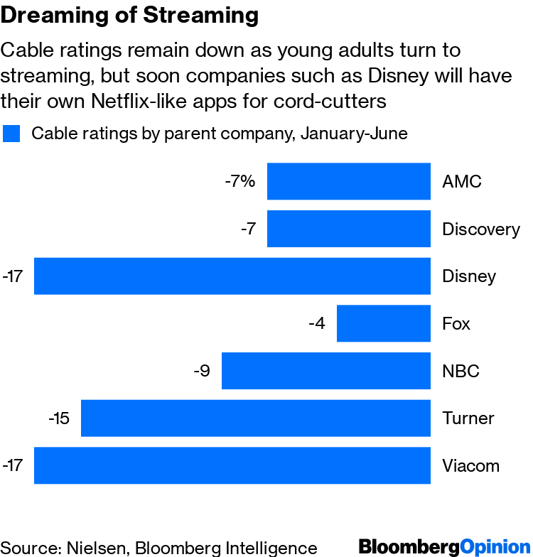 Netflix Enters Ratings Hell as Disney, HBO Are Reborn