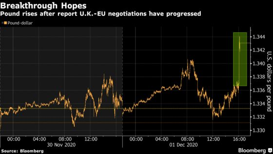 Pound Jumps as Traders Look for Endgame to U.K.-EU Trade Talks