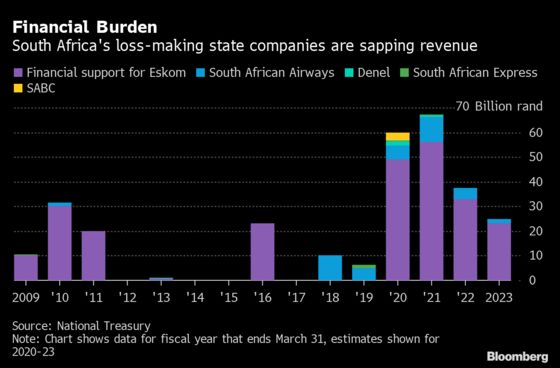 South Africa Weighs How to Stabilize Debt During the Pandemic Slump