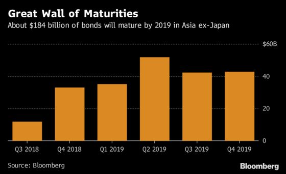 Asia's $184 Billion Debt Wall to Spark Buybacks, Bond Swaps