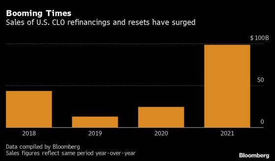 Burst of CLO Refinancings ExpectedAhead of Libor's End