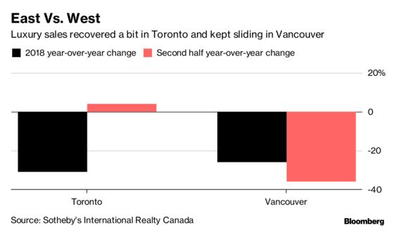 The Winners and Losers of Canada's Luxury Home Market in 2019
