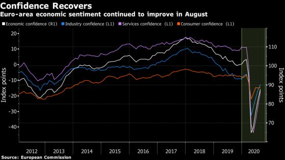 Euro-Area Economic Confidence Rises, But Job Worries Remain