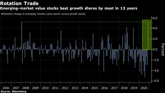 Fastest Emerging-Market Rotation in a Decade Seen Far From Over