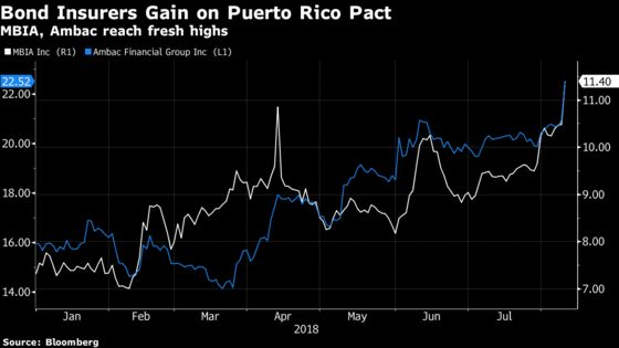 Bond Insurers Soar After Puerto Rico Strikes Debt Deal
