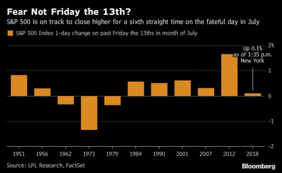 Markets Aren't Spooked by Friday the 13thWhen It Comes in July