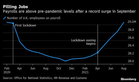 U.K. Payrolls Rise Above Pre-Covid Levels With Record Hiring