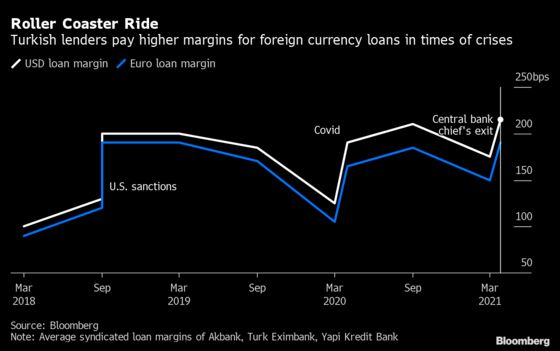 Two Turkish Banks Are Sweetening Loan Prices After Market Jolt