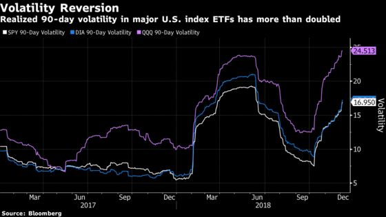 Goldman Sees This Year's Volatility Spike Carrying Over to 2019