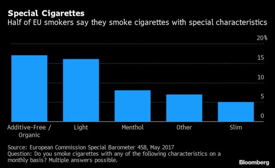 Europe's Menthol Ban Has Tobacco Firms Thinking Outside the Pack