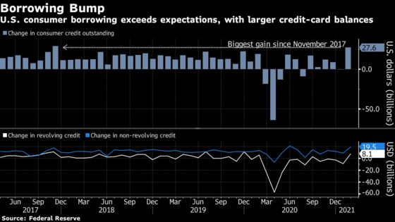 U.S. Consumer Credit Surges by the Most Since Late 2017