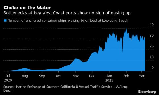 Port Congestion in Los Angeles Drags On, Bogging Down Imports