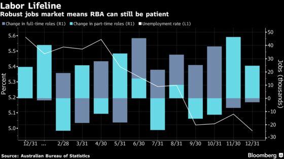RBA Seen Riding Out Australia Property Slump If Jobs Stay Robust