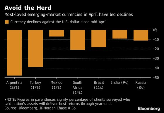 JPMorgan Survey Shows How Quickly Emerging Markets Can Unravel