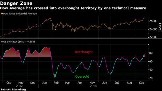 Stocks Drift Lower as Oil Gains, Treasuries Fall: Markets Wrap