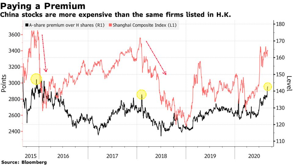 China stocks are more expensive than the same firms listed in H.K.