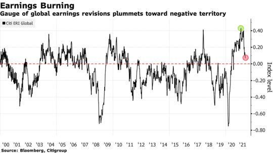 Gauge of global earnings revisions plummets toward negative territory