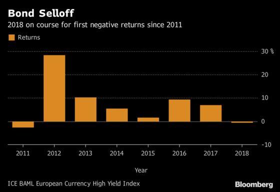 Buyers Striking Back Against Excesses in European Junk Bonds