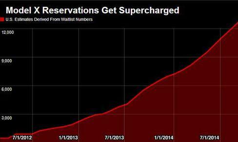 Source: Tesla Motors Club