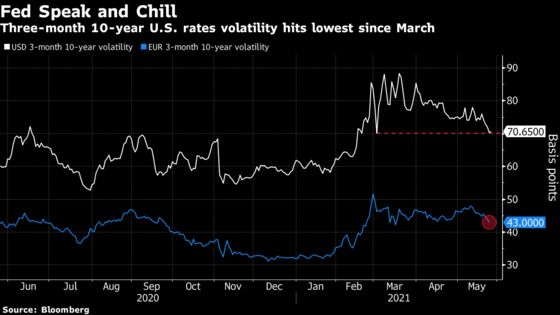 Bond Volatility Fades as Central Bankers Push Back on Inflation