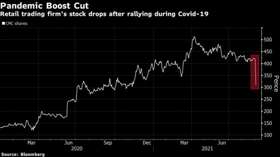 Fading Pandemic Trading Boom Sends CMC Down Most in Five Years