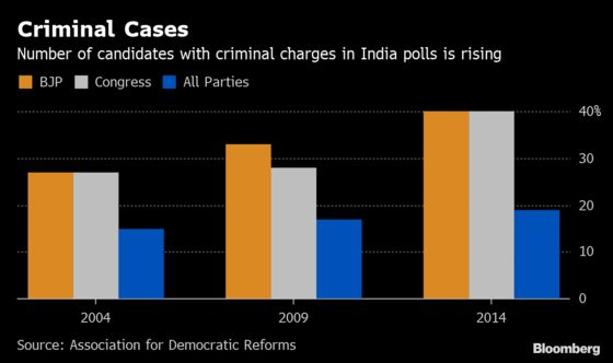 1 in 5 Candidates Accused of a Heinous Crime inIndia's Election