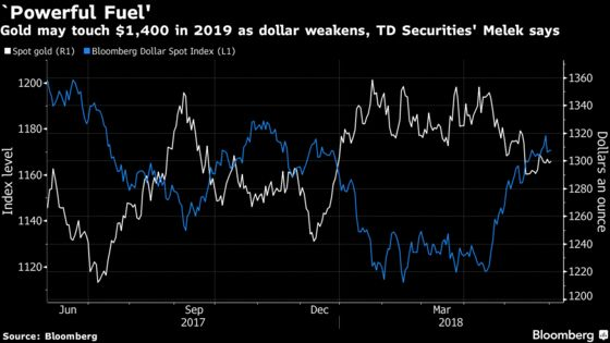 Gold May Hit $1,400 in '19 on `Powerful Fuel' of Weak Dollar