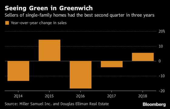 Greenwich Home Sellers Are Finally Getting Realistic. Median Price: $1.85 Million