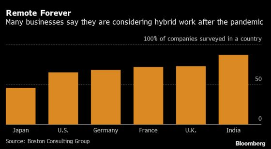 Many Businesses See Hybrid Work Continuing After Pandemic