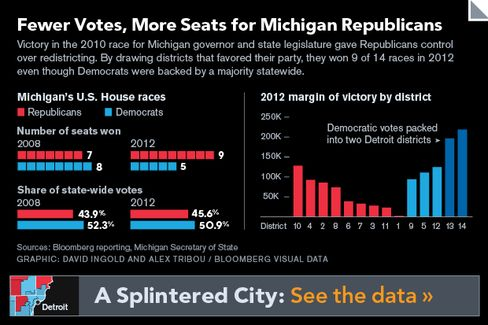 GRAPHIC: Fewer Votes, More Seats for Michigan Republicans