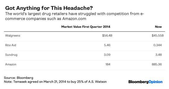 This Drugstore Is a $3 Billion Headache