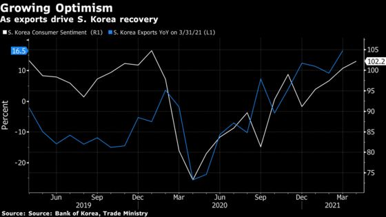 South Korean Consumers More Optimistic as Recovery Accelerates