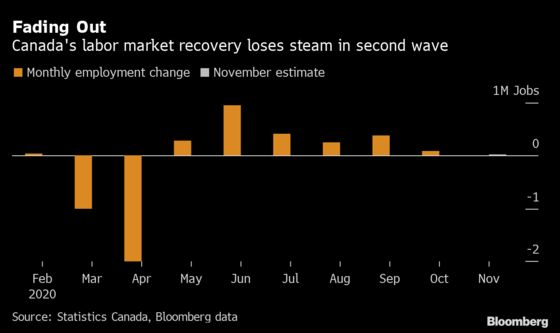 Jobs Recovery in Canada Set to Stall in Final Weeks of 2020